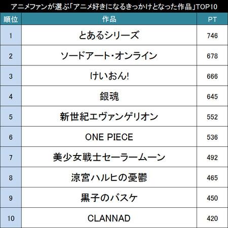 アニメにハマるきっかけとなった作品 TOP30