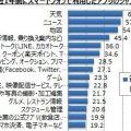 【スマートフォンでのコンテンツ・アプリの利用に関するアンケート調査】