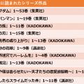 """【GW読書ランキング発表】""""令和""""の始まりにもっとも読まれたのは『キングダム』!"""