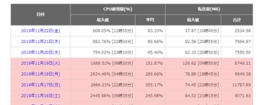 「wordpress popular posts」の削除でCPU負荷率が異常に高い状態を改善