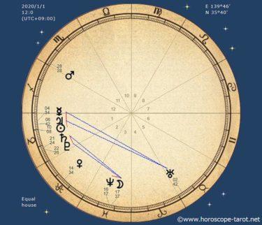 星は知っていた?占星術から見る2020年の大転換期