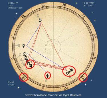 災害や争いの可能性?!占星術から視る2021年の運勢